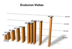 evolucion-visitas-septiembre-2008-300x206